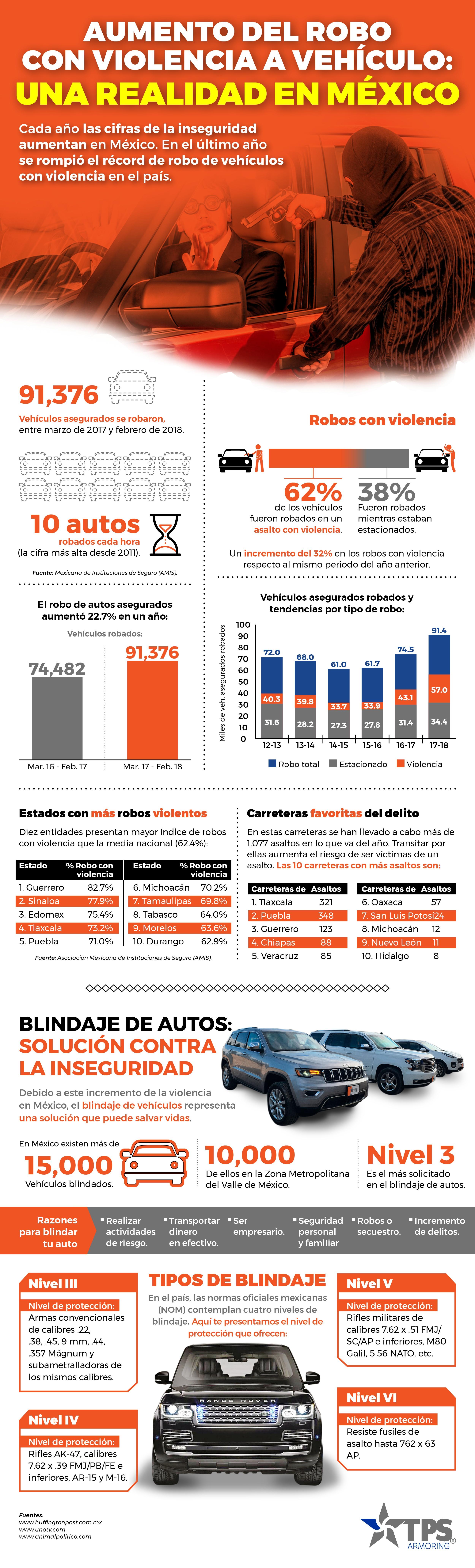 2_Infografia_TPS_octubre