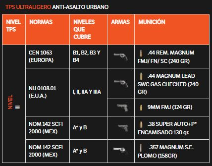 tabla tps ultraligero tps armoring